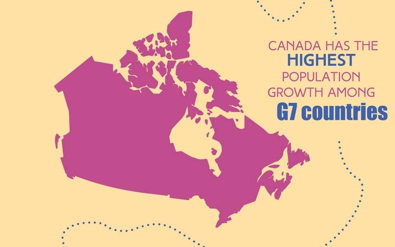 Canada population