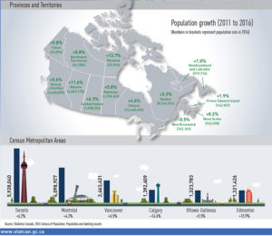 canadian cities population