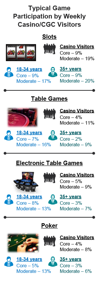 Participation statistics in slots, table games, electronic table games and poker